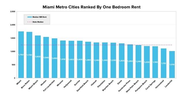 Renta media de apartamentos
